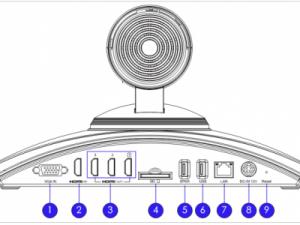 Hướng dẫn chi tiết sử dụng thiết bị hội nghị truyền hình GVC3200