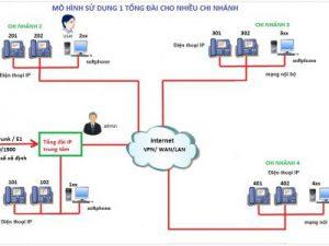 Giải pháp sử dụng 1 tổng đài chung cho nhiều chi nhánh