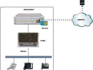 GSM gateway - GIải pháp giúp tiết kiệm chi phí thoại