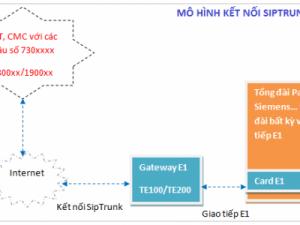Giải pháp tối ưu giúp Kết nối các tổng đài Analog và IP