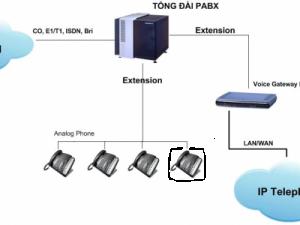 Tổng đài IP sử dụng cho đối tượng như thế nào?