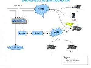 Giải pháp cho hệ thống họp hội nghị đa điểm VoIP và PSTN không giới hạn người tham gia họp